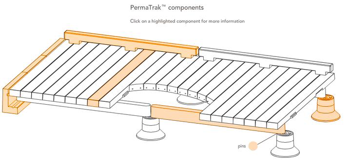 PermaTrak Components