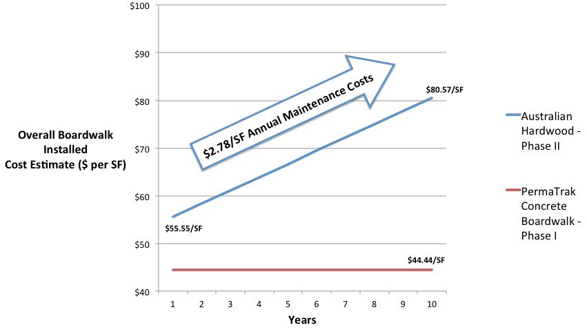 Hardwoods vs. PermaTrak Life Cycle Maintenance Comparison Australia