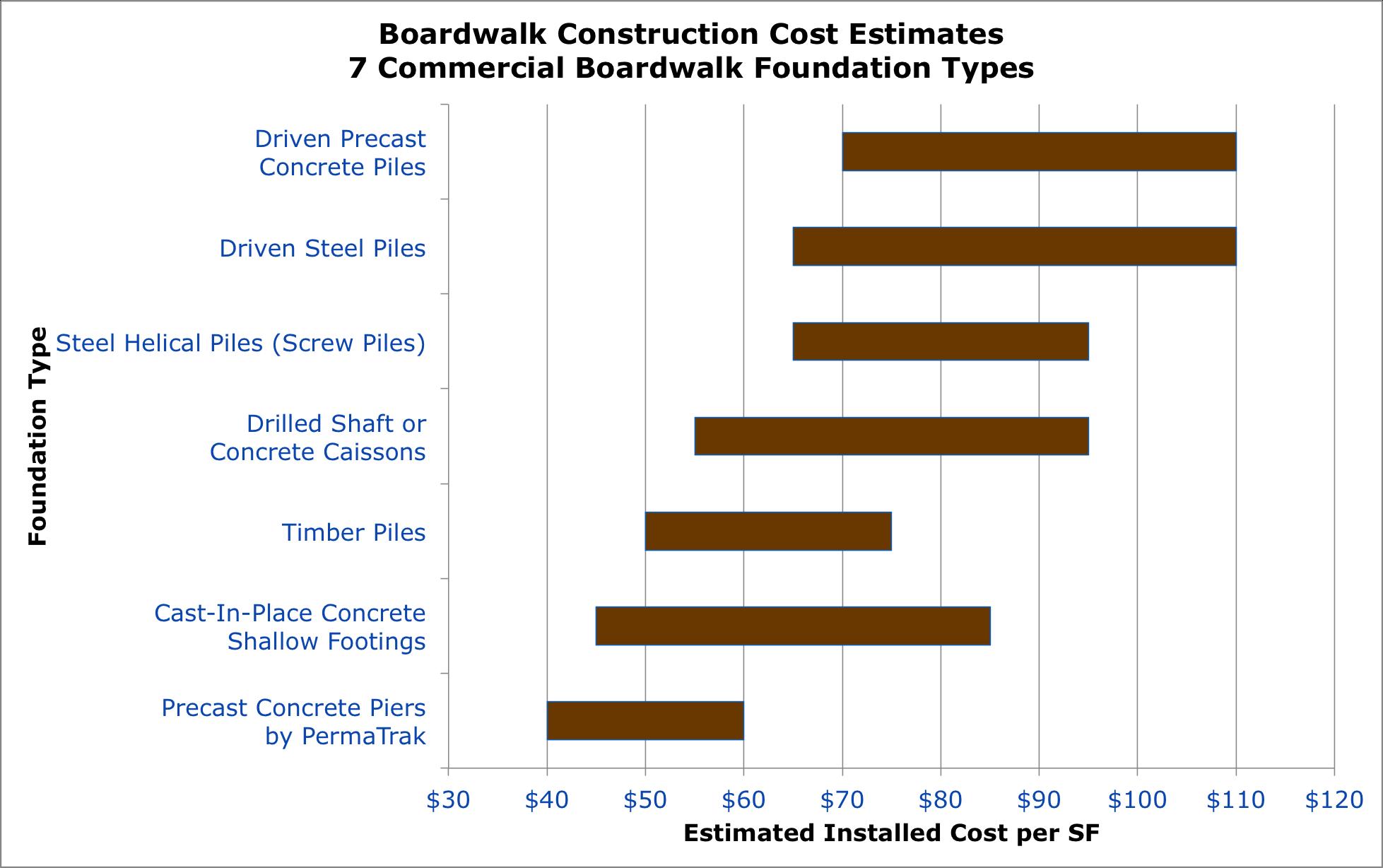 boardwalk construction estimates how much does a boardwalk cost?