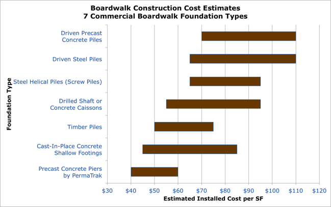 Boardwalk Construction Estimates: How Much Does a Boardwalk Cost?
