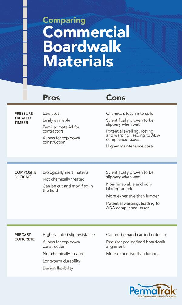 comparing commercial boardwalk materials infographic