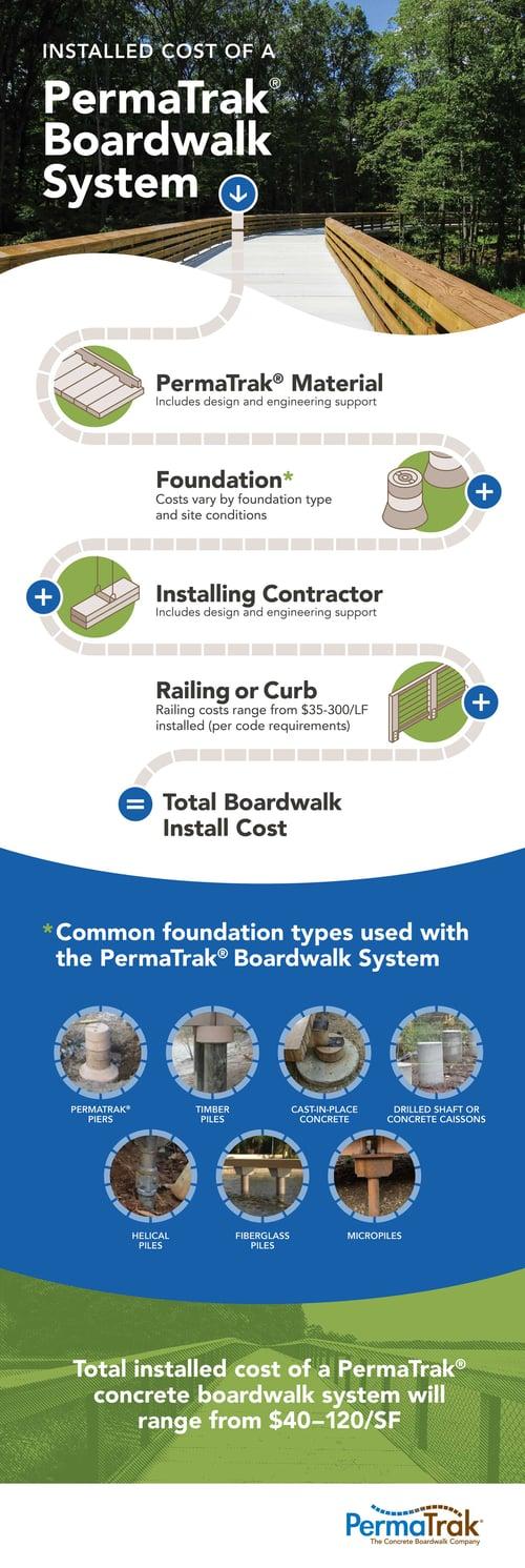 PermaTrak_Boardwalk_Total_Installation_Cost