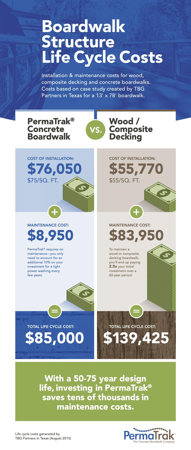 PermaTrak_Life _Cycle_Cost_Infographic