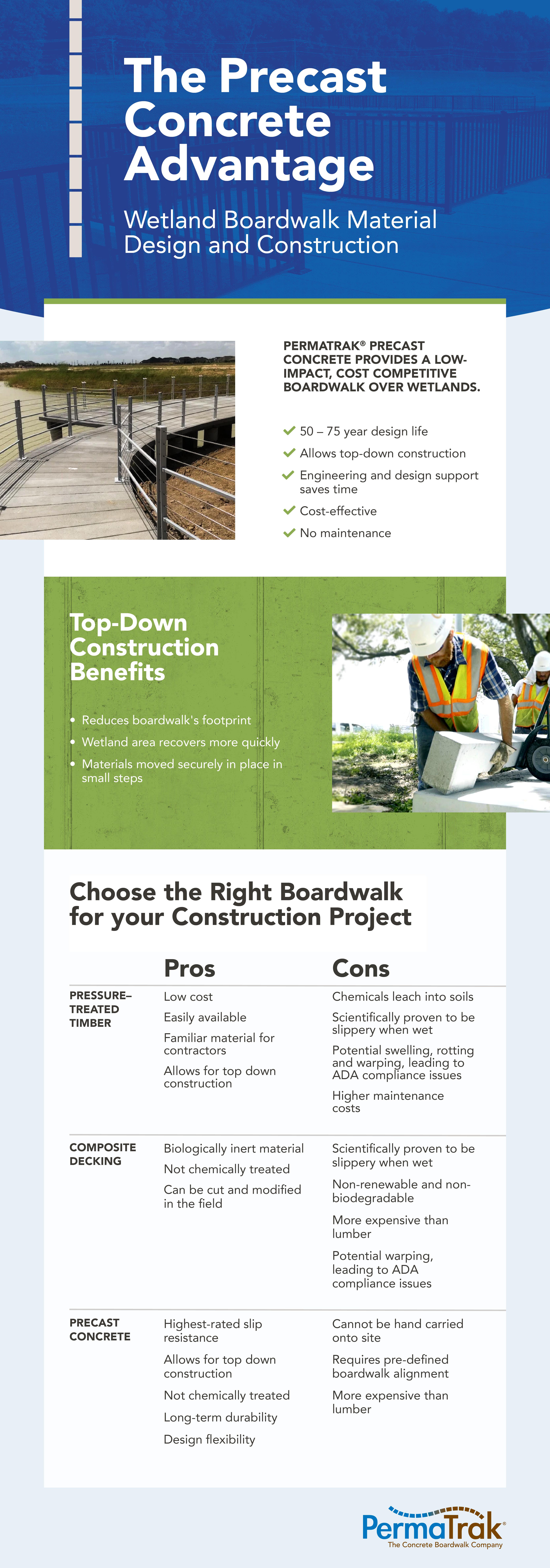 PermaTrak Precast Concrete Boardwalk Advantages in Wetland Areas